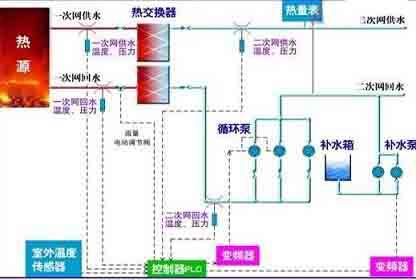 集中供暖系统