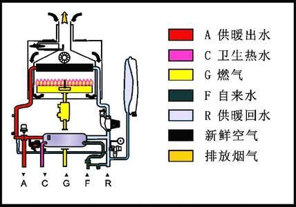 燃气热水采暖炉工作原理及使用注意事项