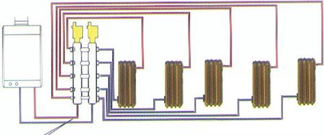 锅炉进出口分别通过分水器和集水器与各组并联暖气片连接,各并联管路